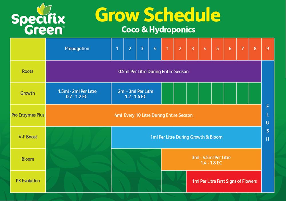 Specifix Green Growing Media | Coco Coir